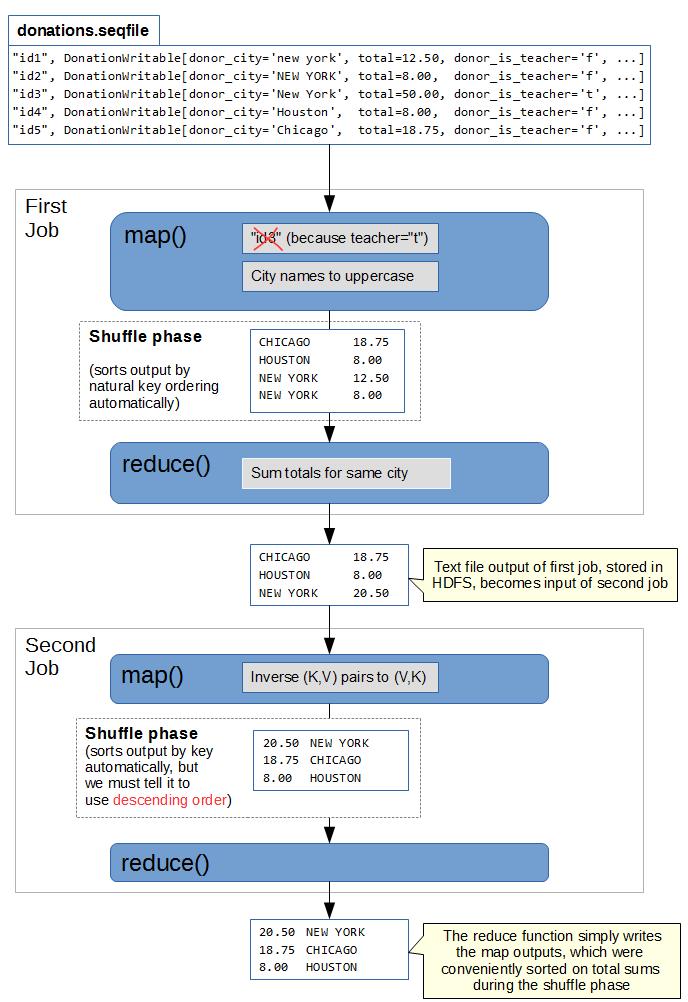 MapReduce solution illustration