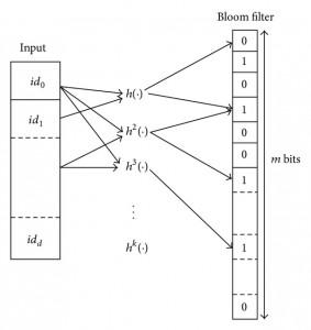 Bloom Filter Array