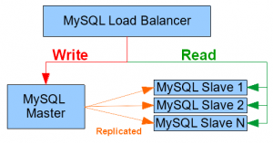 HAProxy MySQL Cluster diagram