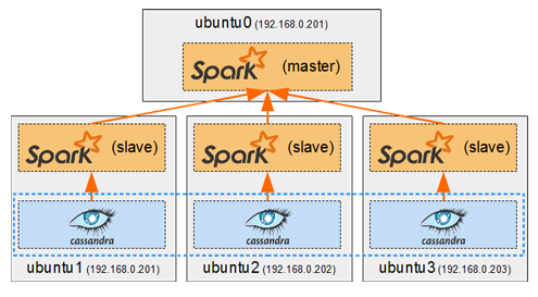 Spark on Cassandra Cluster